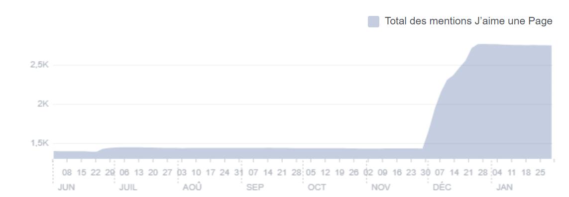 Augmentation du nombre de j'aimes sur la page